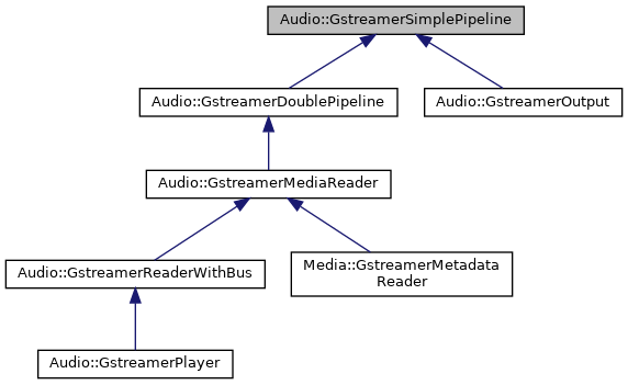 pianod2: Audio::GstreamerSimplePipeline Class Reference